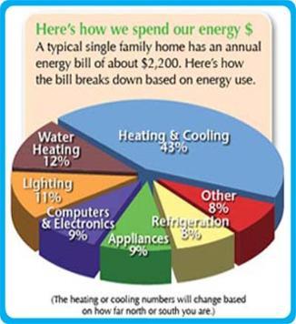 Heating Air Conditioning Energy Audit Furnace Repair Air